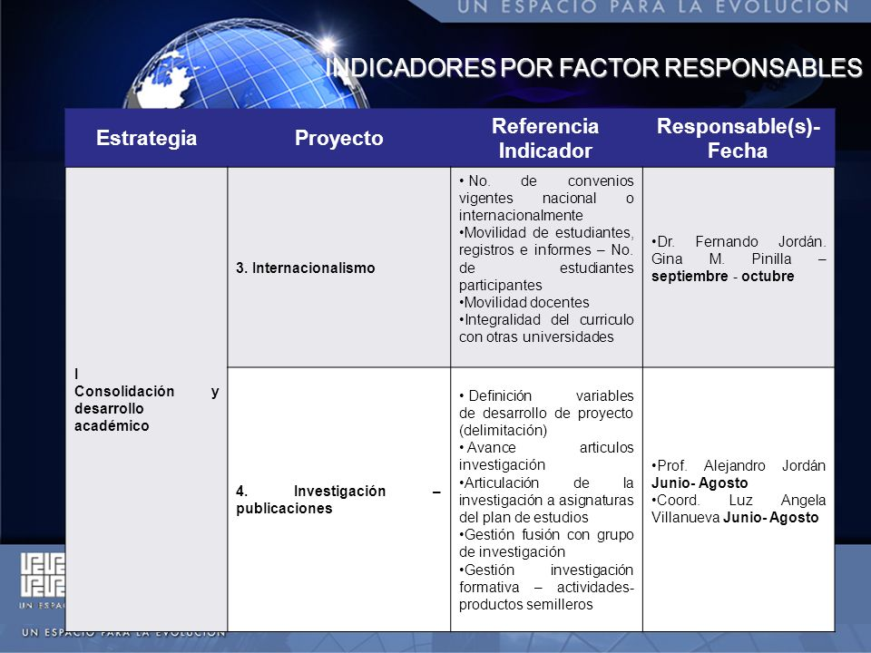 INDICADORES POR FACTOR RESPONSABLES EstrategiaProyecto Referencia Indicador Responsable(s)- Fecha I Consolidación y desarrollo académico IV Desarrollo de la proyección social 5.