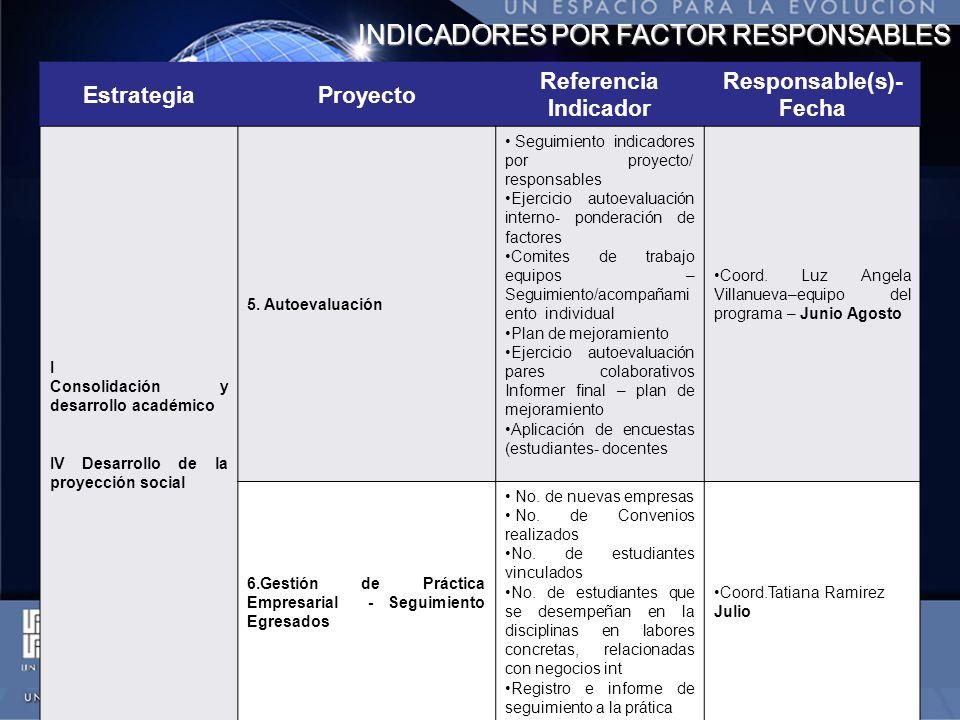 INDICADORES POR FACTOR RESPONSABLES EstrategiaProyecto Referencia Indicador Responsable(s)- Fecha I Consolidación y desarrollo académico IV Desarrollo