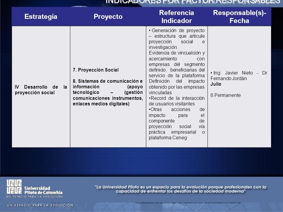 INDICADORES POR FACTOR RESPONSABLES EstrategiaProyecto Referencia Indicador Responsable(s)- Fecha IV Desarrollo de la proyección social 7.