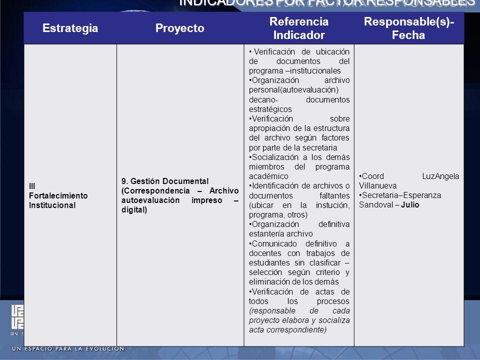 INDICADORES POR FACTOR RESPONSABLES EstrategiaProyecto Referencia Indicador Responsable(s)- Fecha III Fortalecimiento Institucional 9. Gestión Documen