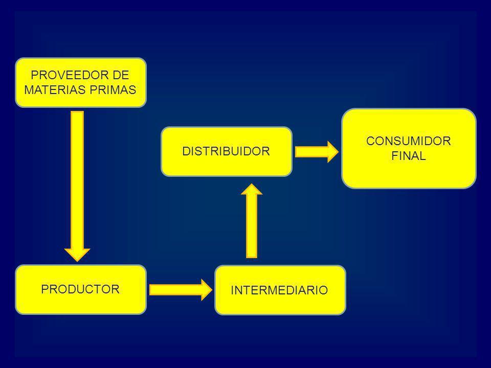 Los encadenamientos contribuyen a crear sinergia entre las organizaciones encadenadas, trayendo beneficios para la población.