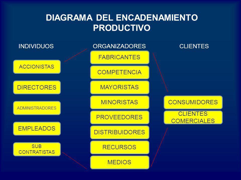 DIAGRAMA DEL ENCADENAMIENTO PRODUCTIVO INDIVIDUOSORGANIZADORESCLIENTES ACCIONISTAS DIRECTORES ADMINISTRADORES EMPLEADOS SUB CONTRATISTAS FABRICANTES C