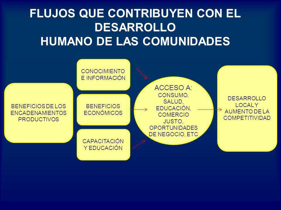 FLUJOS QUE CONTRIBUYEN CON EL DESARROLLO HUMANO DE LAS COMUNIDADES BENEFICIOS DE LOS ENCADENAMIENTOS PRODUCTIVOS CONOCIMIENTO E INFORMACIÓN BENEFICIOS