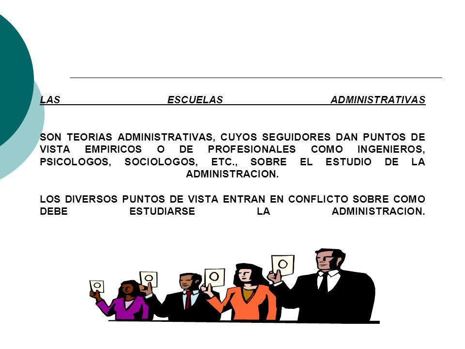 UNIDAD III.- EVOLUCION DEL PENSAMIENTO ADMINISTRATIVO 1.- EVOLUCION DE LA ADMINISTRACION - Administración Empírica - Administración Científica - Admin