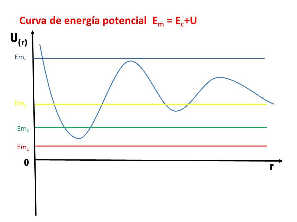 Curva de energía potencial E m = E c +U 0 U (r) r Em 1 Em 2 Em 3 Em 4