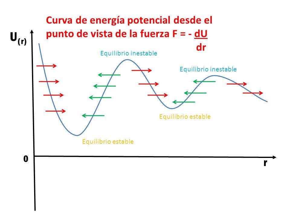 Curva de energía potencial desde el punto de vista de la fuerza F = - dU dr 0 U (r) r Equilibrio estable Equilibrio inestable