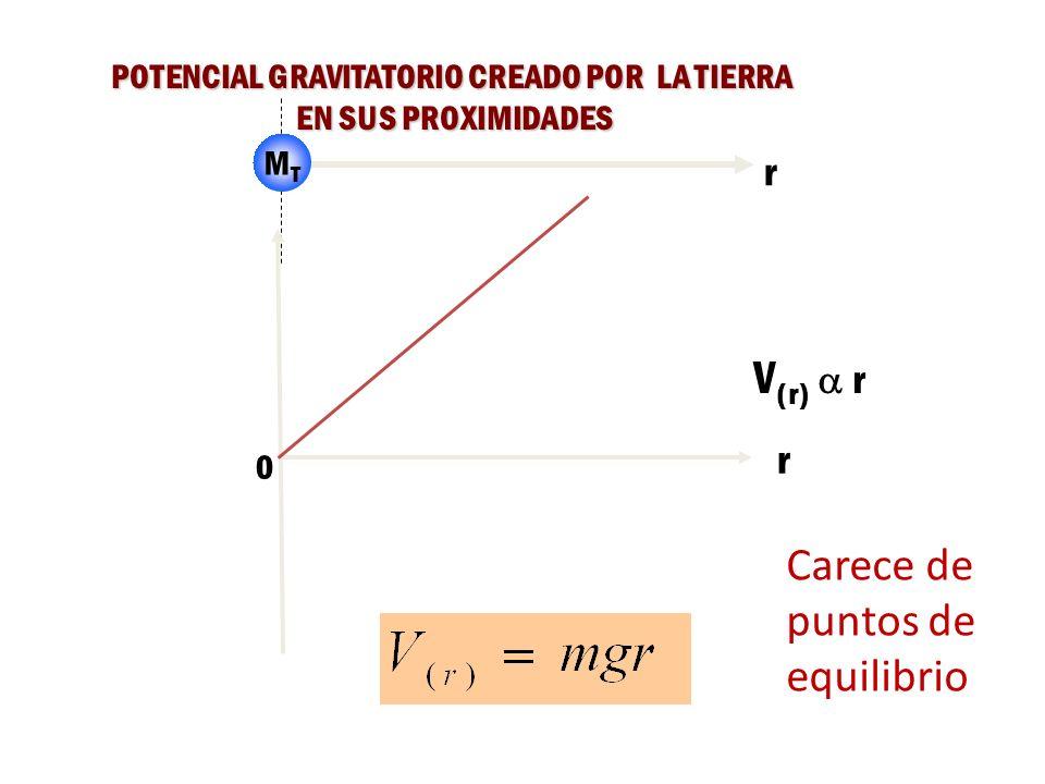 POTENCIAL GRAVITATORIO CREADO POR UNA MASA PUNTUAL m r 0 V (r) 1/r r Carece de puntos de equilibrio