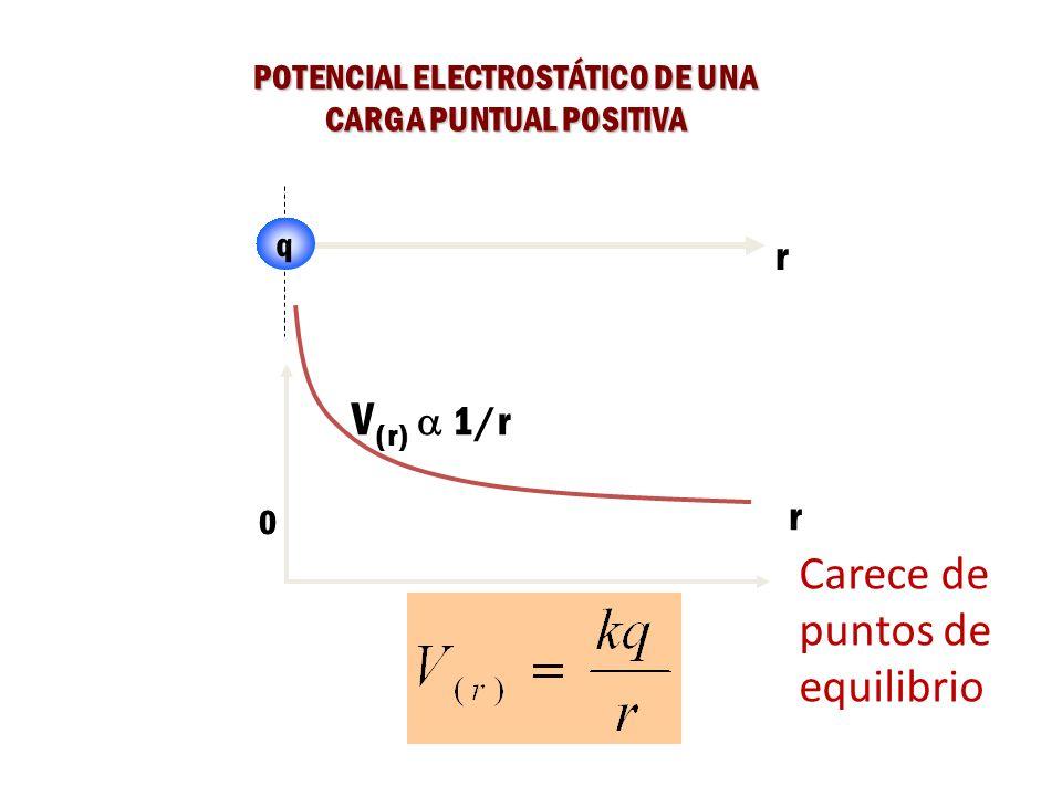 POTENCIAL ELECTROSTÁTICO DE UNA CARGA PUNTUAL POSITIVA q r 0 V (r) 1/r r Carece de puntos de equilibrio