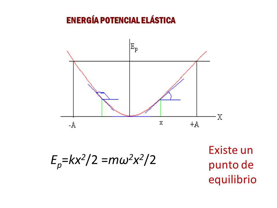 ENERGÍA POTENCIAL ELÁSTICA Existe un punto de equilibrio E p =kx 2 /2 =mω 2 x 2 /2