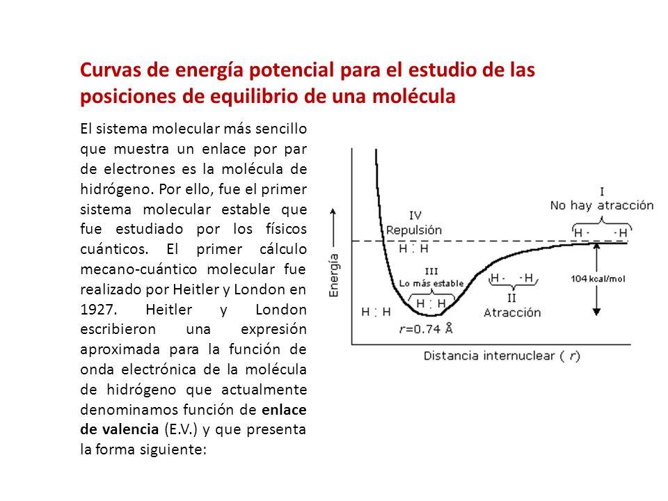 Curvas de energía potencial para el estudio de las posiciones de equilibrio de una molécula El sistema molecular más sencillo que muestra un enlace po
