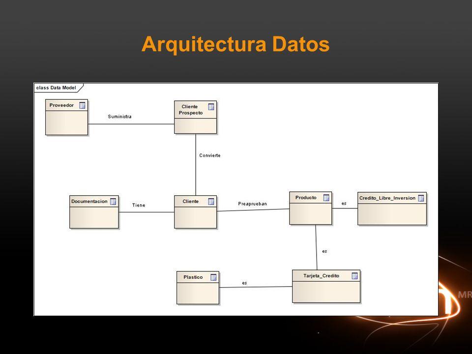 Arquitectura Datos