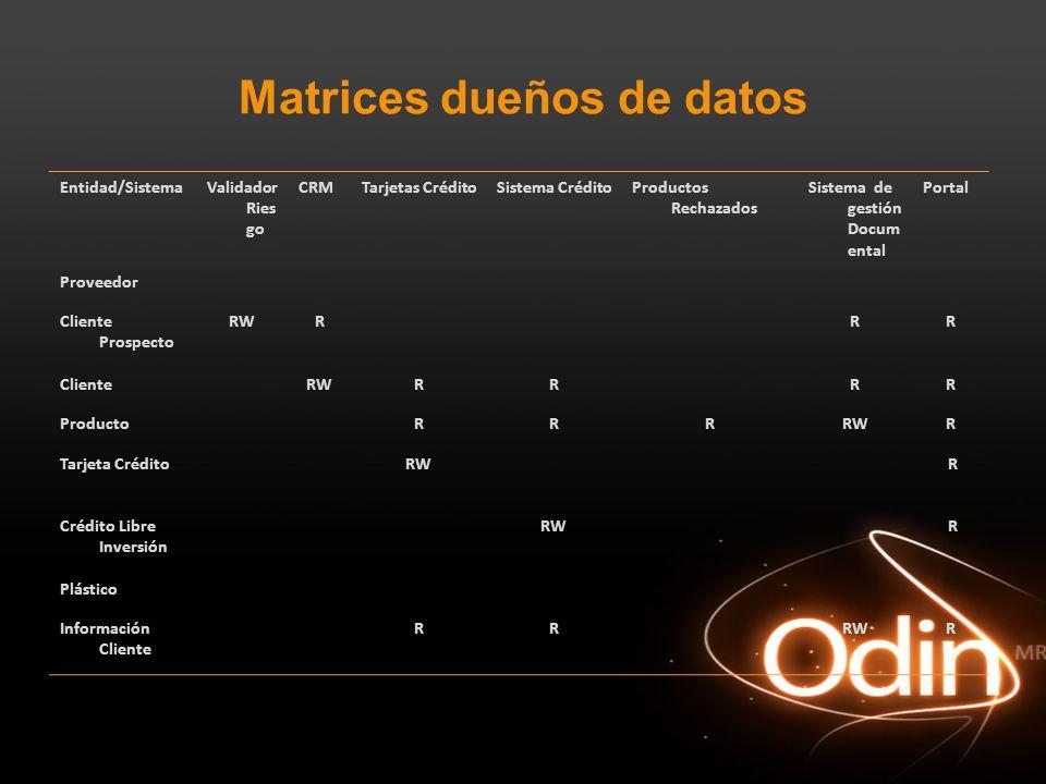 Matrices dueños de datos Entidad/SistemaValidador Ries go CRMTarjetas CréditoSistema CréditoProductos Rechazados Sistema de gestión Docum ental Portal
