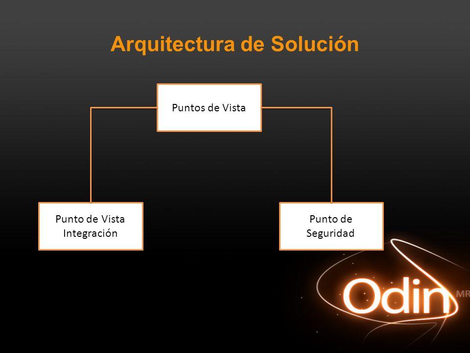Arquitectura de Solución Puntos de Vista Punto de Vista Integración Punto de Seguridad