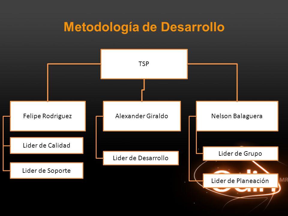 Metodología de Desarrollo TSP Felipe RodriguezAlexander GiraldoNelson Balaguera Lider de Calidad Lider de Soporte Lider de Desarrollo Lider de Grupo L
