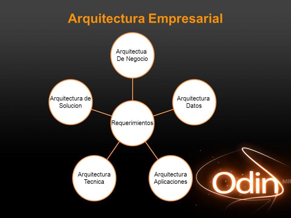 Arquitectura Empresarial Arquitectura de Solucion Arquitectura Tecnica Arquitectura Aplicaciones Arquitectura Datos Arquitectua De Negocio Requerimien