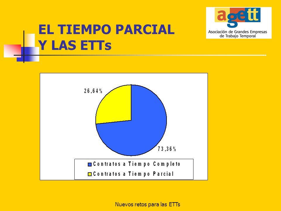 Nuevos retos para las ETTs EL TIEMPO PARCIAL Y LAS ETTs