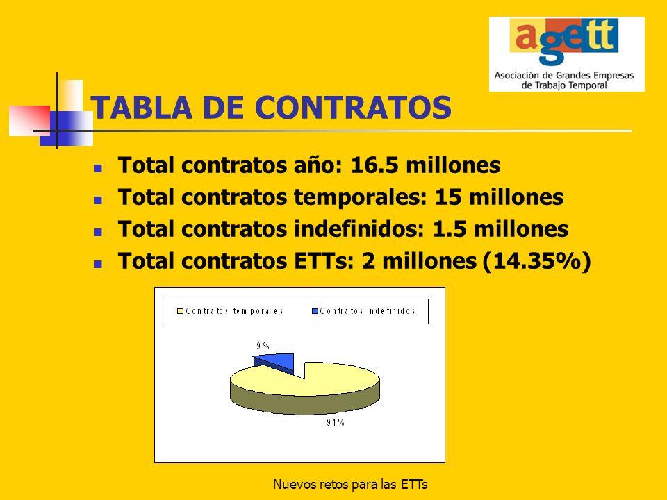 Nuevos retos para las ETTs TABLA DE CONTRATOS Total contratos año: 16.5 millones Total contratos temporales: 15 millones Total contratos indefinidos: