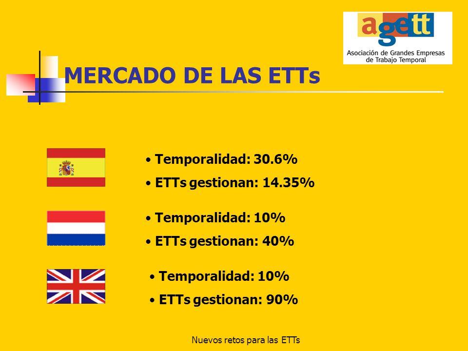 Nuevos retos para las ETTs MERCADO DE LAS ETTs EN ESPAÑA Tasa de temporalidad: 44.26% ETTs gestionan: 4.6% Tasa de temporalidad: 41.21% ETTs gestionan: 2.10% Tasa de temporalidad: 20.62% ETTs gestionan: 19.06% Tasa de temporalidad: 21.88% ETTs gestionan: 21.38%