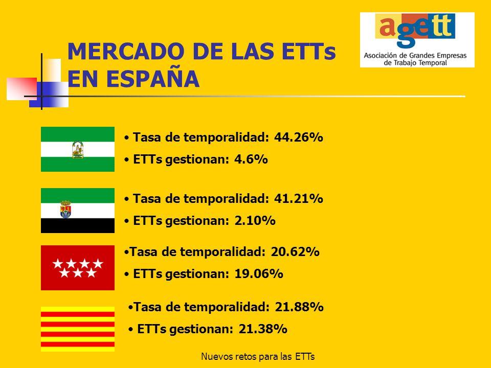 Nuevos retos para las ETTs MERCADO DE LAS ETTs POR SECTORES Agricultura: Temporalidad: 58.7% ETTs gestionan: 6.5% Construcción: Temporalidad: 56.2% ETTs gestionan: 2.3% (PROHIBIDOS) Industria: Temporalidad: 22.2% ETTs gestionan: 63.5% Servicios: Temporalidad: 27.2% ETTs gestionan: 14%