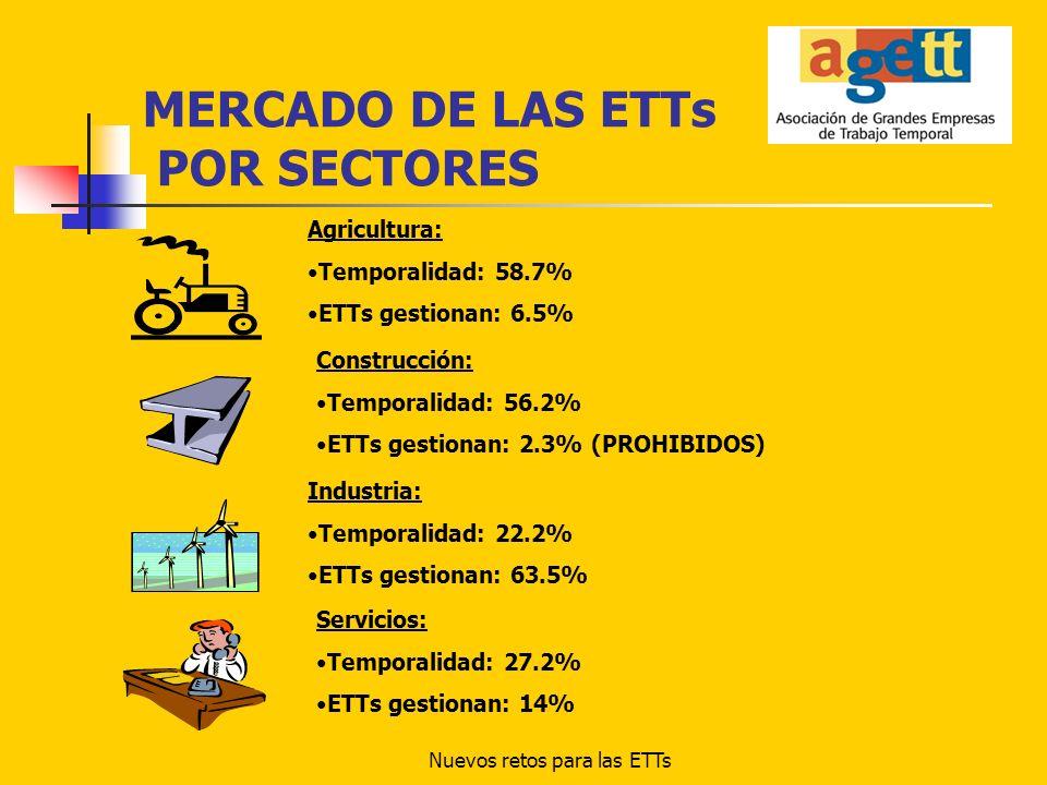 Nuevos retos para las ETTs MERCADO DE LAS ETTs POR SECTORES Agricultura: Temporalidad: 58.7% ETTs gestionan: 6.5% Construcción: Temporalidad: 56.2% ET