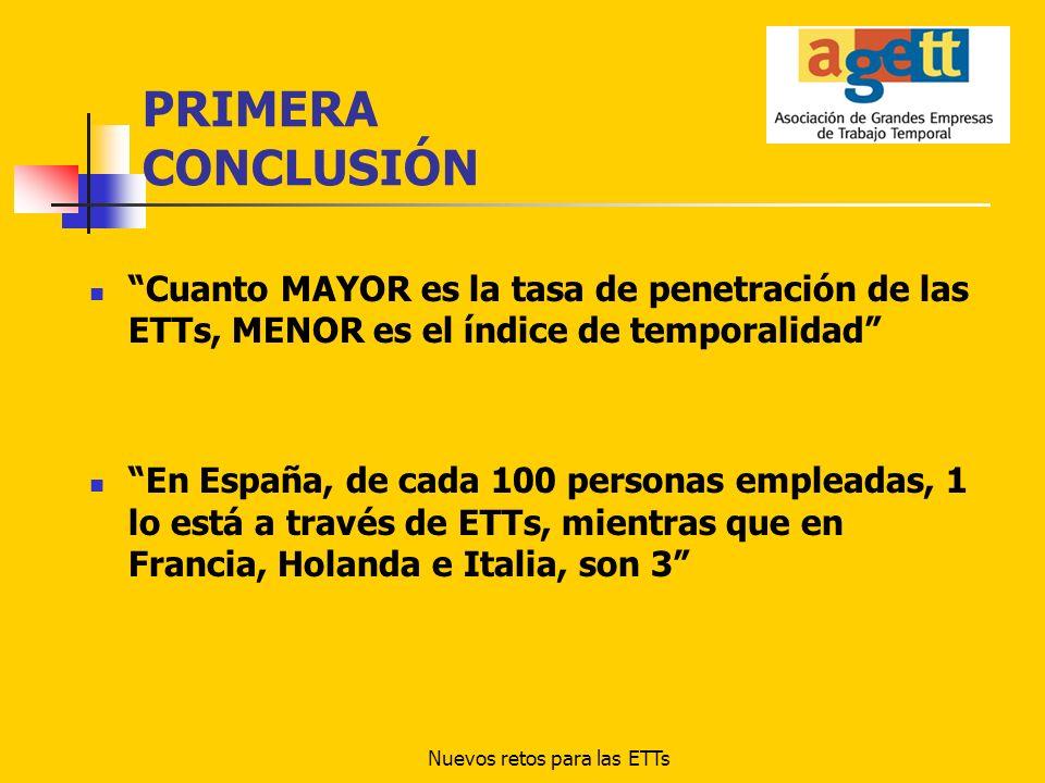 Nuevos retos para las ETTs PRIMERA CONCLUSIÓN Cuanto MAYOR es la tasa de penetración de las ETTs, MENOR es el índice de temporalidad En España, de cad