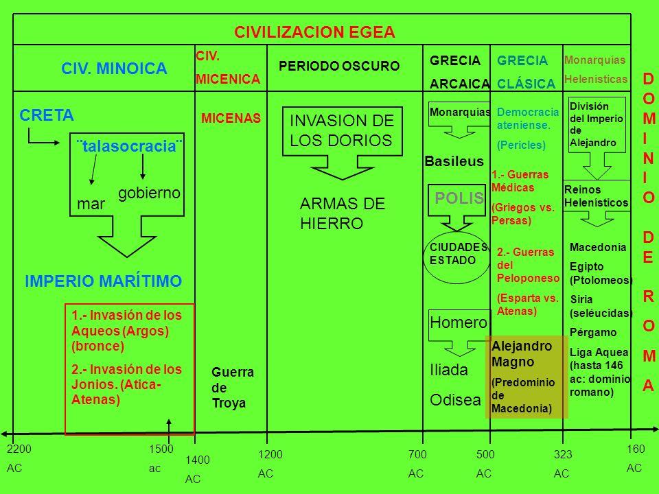 CIVILIZACION EGEA 2200 AC 160 AC 1200 AC 1400 AC CIV. MINOICA CIV. MICENICA 700 AC 500 AC 323 AC PERIODO OSCURO GRECIA ARCAICA GRECIA CLÁSICA Monarquí