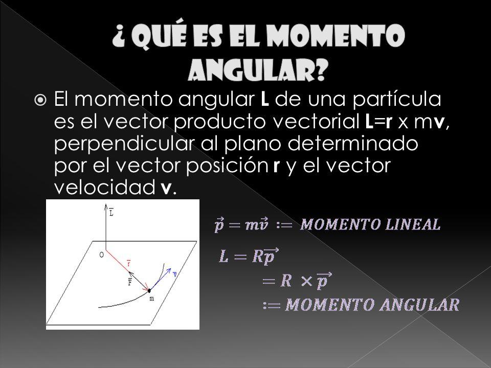 El momento angular L de una partícula es el vector producto vectorial L = r x m v, perpendicular al plano determinado por el vector posición r y el vector velocidad v.
