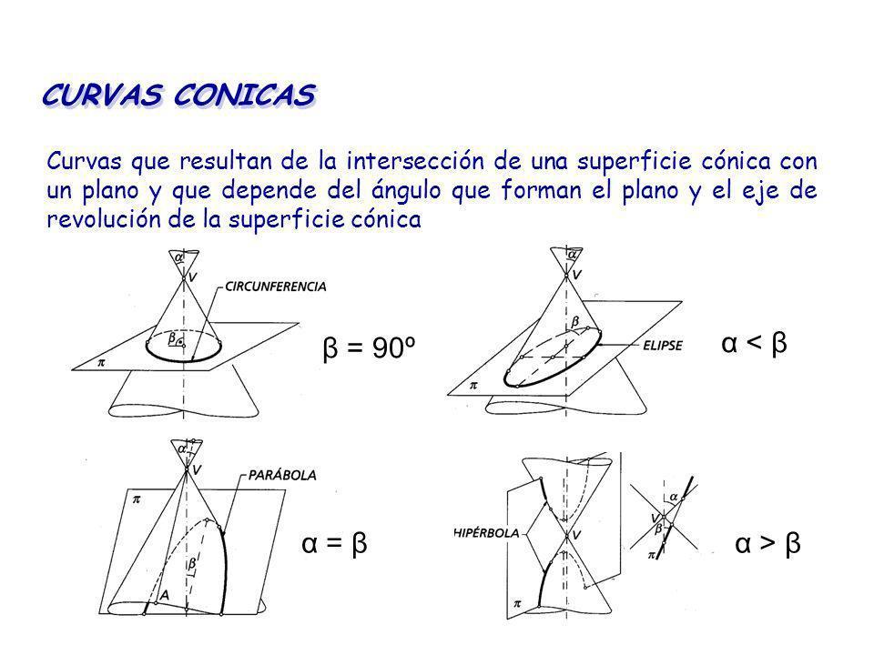 CURVAS CONICAS Curvas que resultan de la intersección de una superficie cónica con un plano y que depende del ángulo que forman el plano y el eje de r