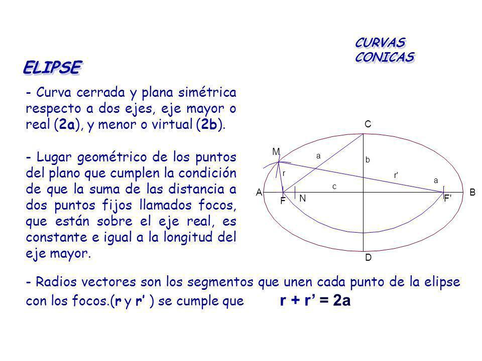 ELIPSE - Curva cerrada y plana simétrica respecto a dos ejes, eje mayor o real (2a), y menor o virtual (2b). CURVAS CONICAS - Lugar geométrico de los