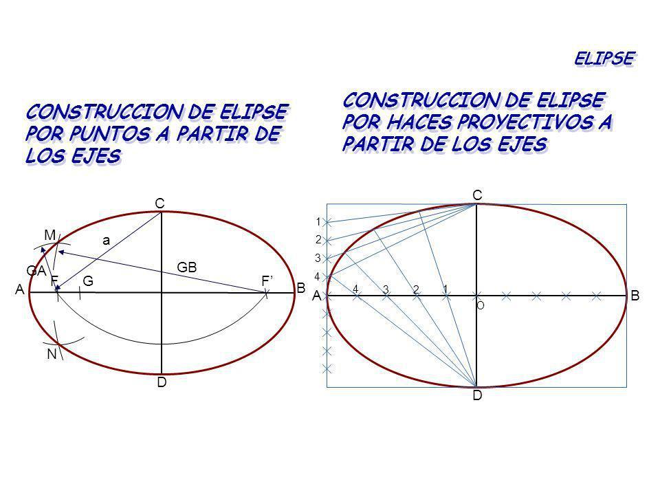 CONSTRUCCION DE ELIPSE POR PUNTOS A PARTIR DE LOS EJES ELIPSE CONSTRUCCION DE ELIPSE POR HACES PROYECTIVOS A PARTIR DE LOS EJES A B C D FFG a GB GA M
