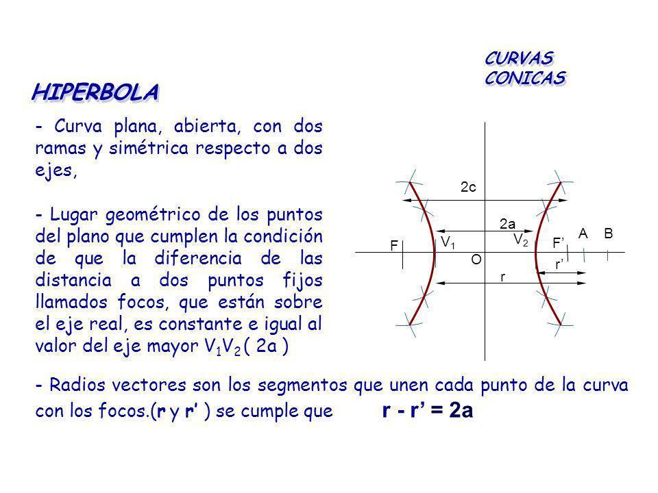 HIPERBOLA - Curva plana, abierta, con dos ramas y simétrica respecto a dos ejes, CURVAS CONICAS - Lugar geométrico de los puntos del plano que cumplen