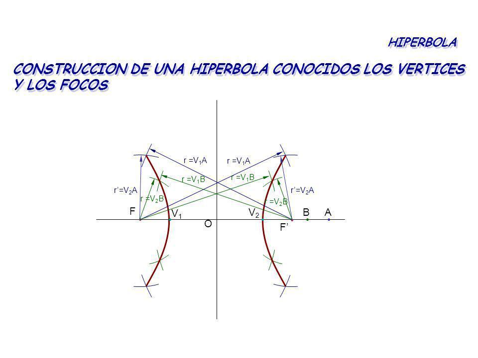 CONSTRUCCION DE UNA HIPERBOLA CONOCIDOS LOS VERTICES Y LOS FOCOS HIPERBOLA F F V1V1 V2V2 AB O r=V 2 A r =V 1 A r=V 2 A r =V 1 A r =V 1 B r =V 2 B