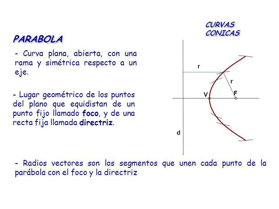 PARABOLA - Curva plana, abierta, con una rama y simétrica respecto a un eje. CURVAS CONICAS - Lugar geométrico de los puntos del plano que equidistan