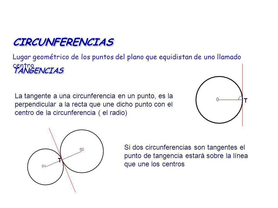 CIRCUNFERENCIAS TANGENCIAS Lugar geométrico de los puntos del plano que equidistan de uno llamado centro 0 T La tangente a una circunferencia en un pu