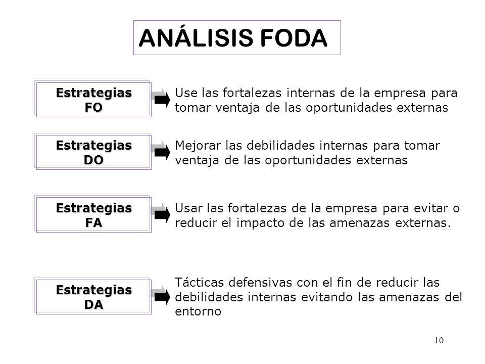 10 EstrategiasFO Use las fortalezas internas de la empresa para tomar ventaja de las oportunidades externas EstrategiasDO Mejorar las debilidades inte