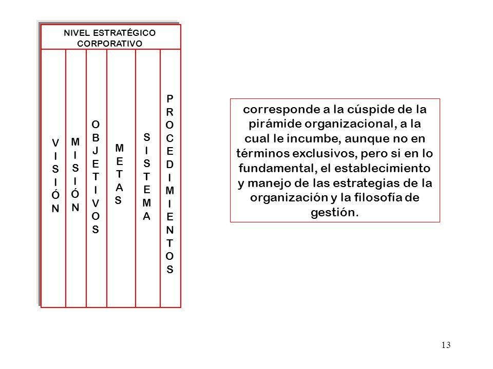 13 NIVEL ESTRATÉGICO CORPORATIVO VISIÓNVISIÓN SISTEMASISTEMA METASMETAS MISIÓNMISIÓN OBJETIVOSOBJETIVOS PROCEDIMIENTOSPROCEDIMIENTOS corresponde a la