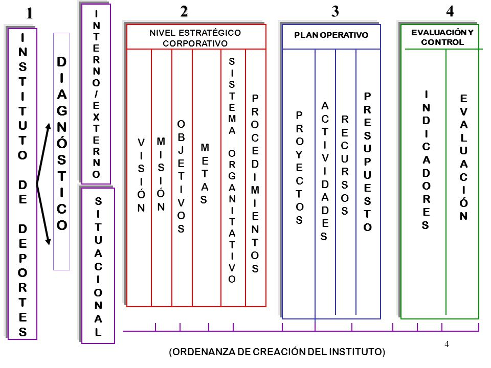 4 INSTITUTODEDEPORTESINSTITUTODEDEPORTES SITUACIONALSITUACIONAL INTERNO/EXTERNOINTERNO/EXTERNO NIVEL ESTRATÉGICO CORPORATIVO PLAN OPERATIVO EVALUACIÓN