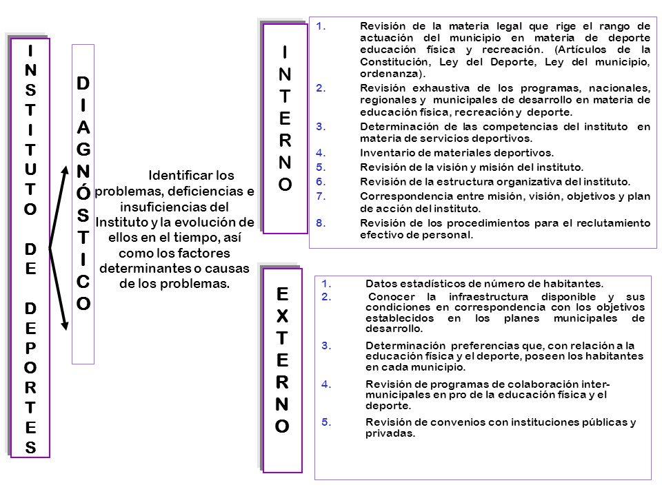 6 INSTITUTODEDEPORTESINSTITUTODEDEPORTES INTERNOINTERNO EXTERNOEXTERNO DIAGNÓSTICODIAGNÓSTICO Identificar los problemas, deficiencias e insuficiencias