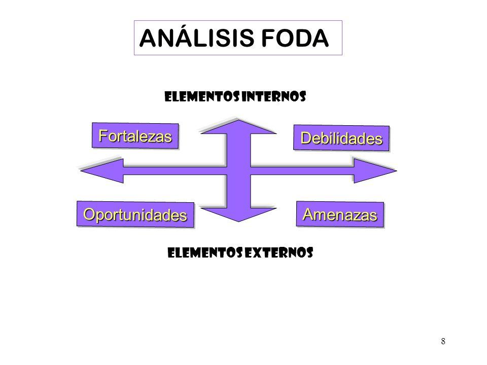 9 AMENAZAS (-) DEBILIDADES (-) OPORTUNIDADES (+) FORTALEZAS (+) FACTORES EXTERNOS No Controlables FACTORES INTERNOS Controlables MATRIZ FODA EstrategiasDA EstrategiasFA EstrategiasDOEstrategiasFO Cuatro Tipos de Estrategias ANÁLISIS FODA