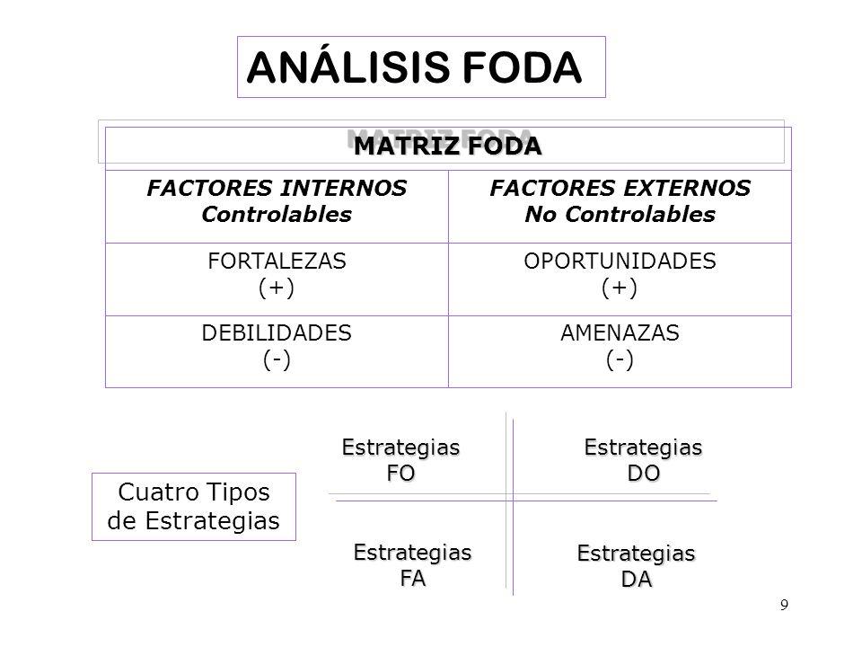 9 AMENAZAS (-) DEBILIDADES (-) OPORTUNIDADES (+) FORTALEZAS (+) FACTORES EXTERNOS No Controlables FACTORES INTERNOS Controlables MATRIZ FODA Estrategi