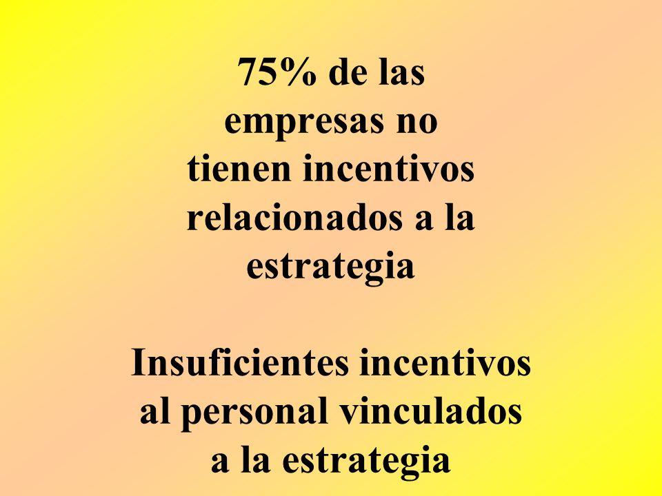 Sólo 5% de los empleados conoce y comprende la estrategia Insuficiente COMUNICACIÓN DE LA VISIÓN