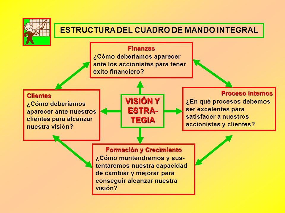 FINALMENTE ¿QUE ES EL CUADRO DE MANDO INTEGRAL? Es un proceso que traduce la estrategia y la misión de una organización en un amplio conjunto de medid