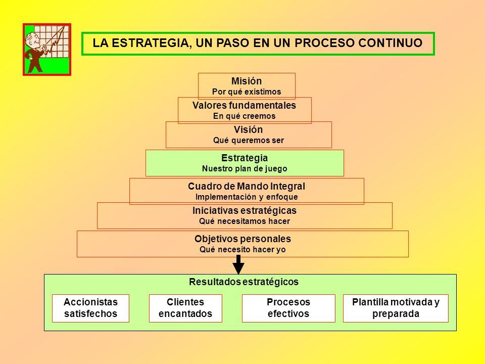 El CMI es un eslabón de una cadena de gestión encaminada a obtener resultados excelentes y alcanzar la Visión de la organización. No puede entenderse