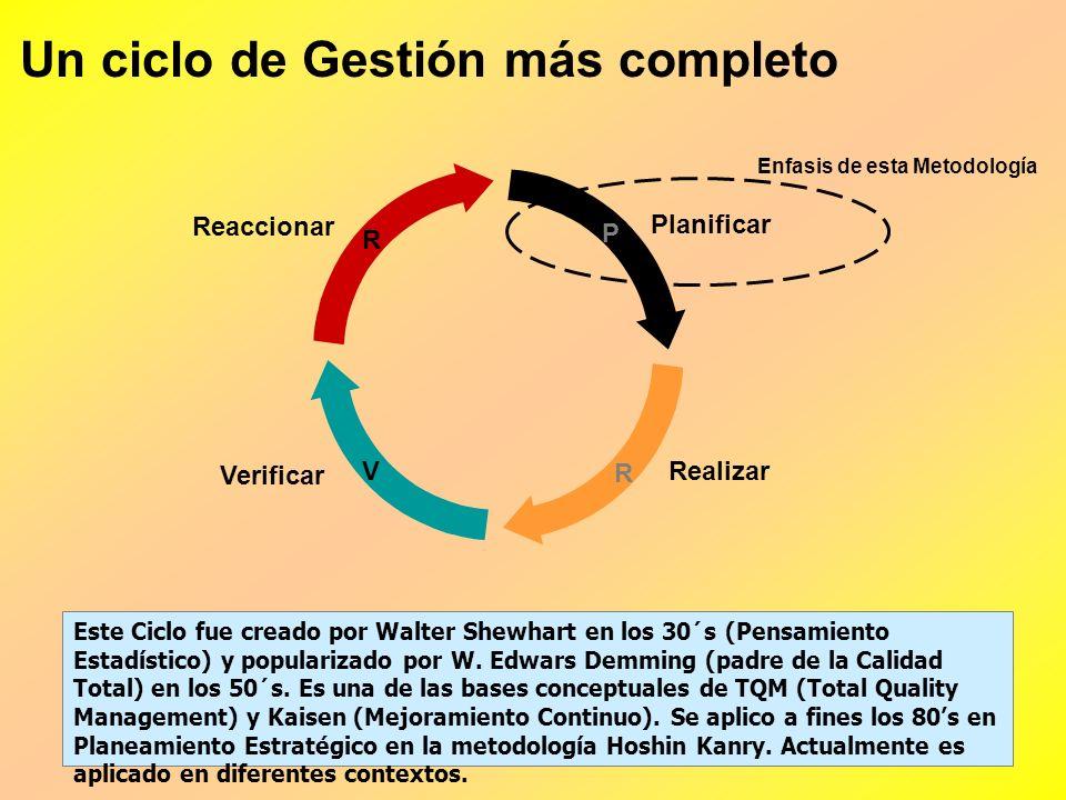 Gestión = Planeamiento + Control PlanificarControlar Las Intenciones y los indicadores deberían estar asociados con definiciones originadas en algún p