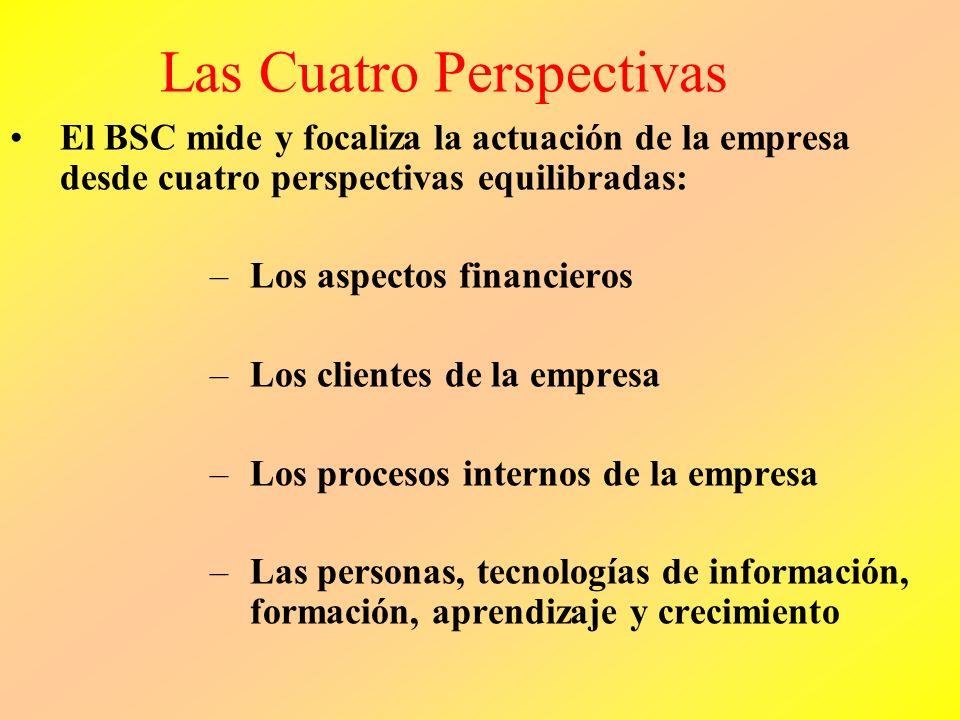 EL BSCBSC Clarifica y traduce la visión y estrategia Feeback Estratégico y aprendizaje Articula la visión compartida Provee feedback estratégico Facil