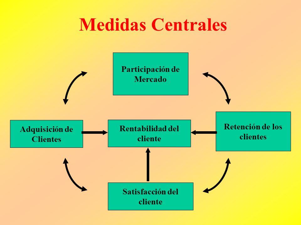 Grupo de medidas para la perspectiva del cliente Primer grupo representa medidas genéricas, que prácticamente todas las empresas utilizan (Set de indi