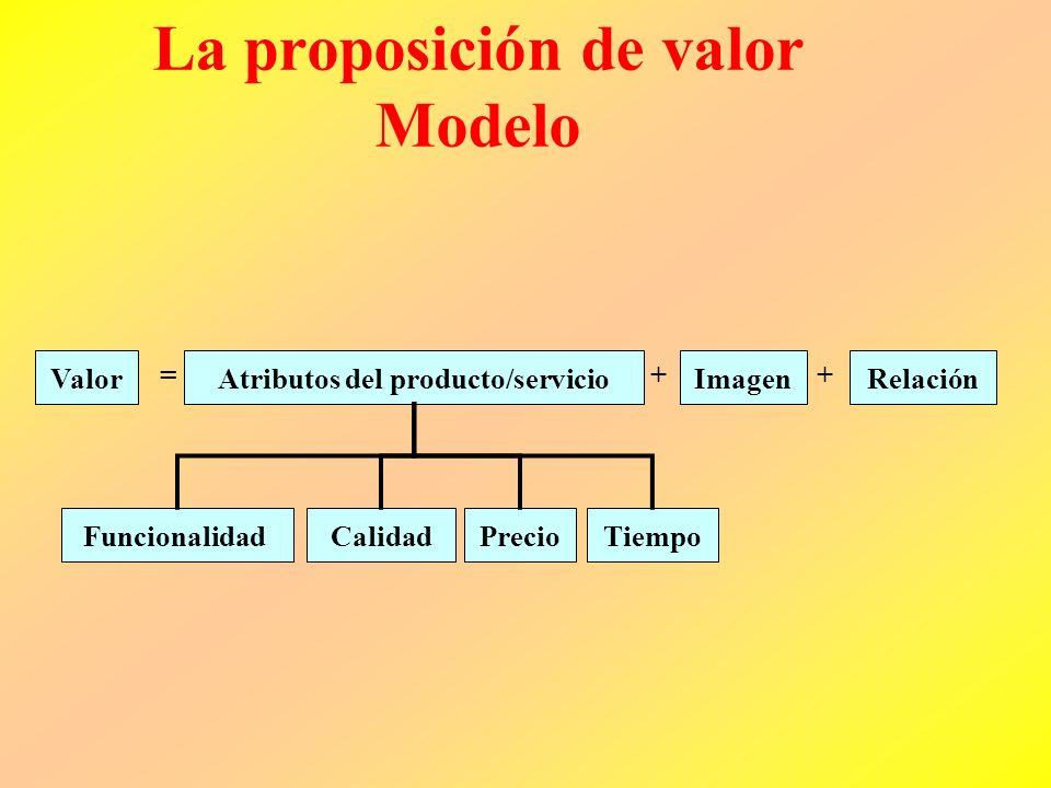 Proposiciones de Valores Las proposiciones de valor representan los atributos que la empresa provee, a través de sus servicios o productos para crear