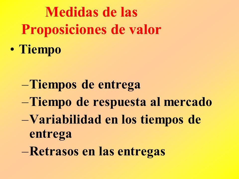 La proposición de valor Modelo Valor = TiempoPrecioCalidadFuncionalidad RelaciónImagenAtributos del producto/servicio ++