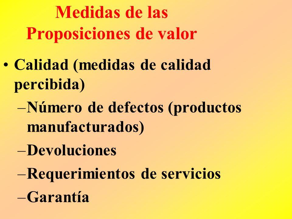 Medidas de las Proposiciones de valor Tiempo –Tiempos de entrega –Tiempo de respuesta al mercado –Variabilidad en los tiempos de entrega –Retrasos en