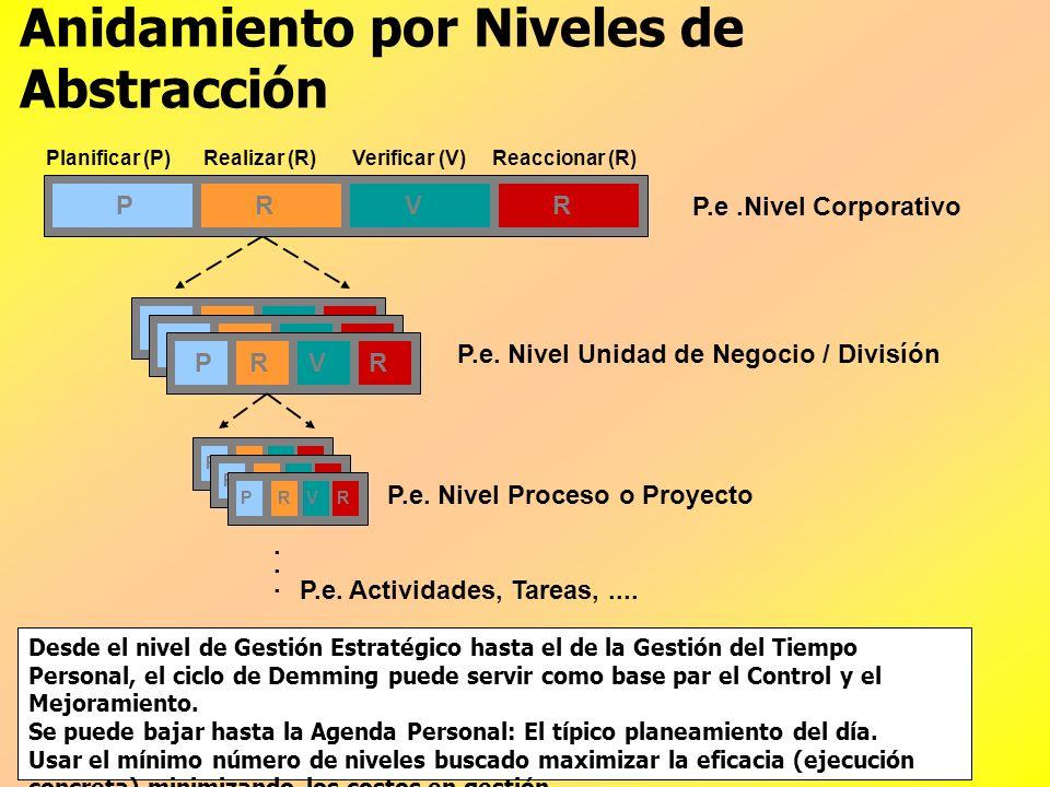 Las Fases de Ciclo de Demming PRVR Planificar (P)Realizar (R)Verificar (V)Reaccionar (R) Definir la intensión Ejecutar u operar Conocer los resultados